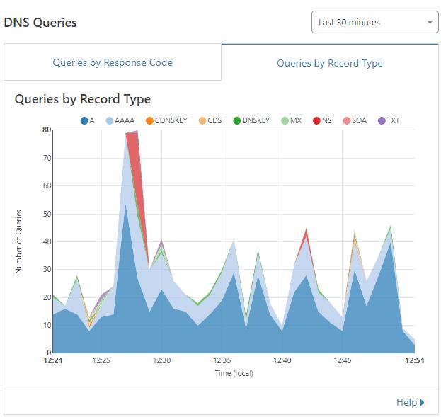Cloudflare DNS Queries